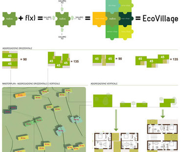 nuEvo (nucleo EcoVillage organico), Dipartimento di Educazione del Maxxi di Roma