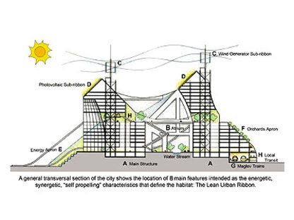 Solare, The Lean Linear City<br> Paolo Soleri,Chine, 2005